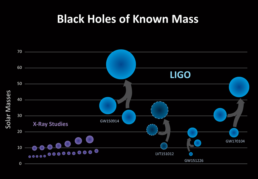 Third Black-Hole Merger Proves (Yet Again) That Einstein Was Right