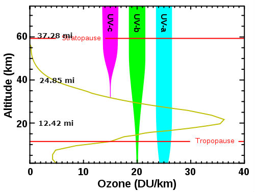 Ozone altitude UV graph